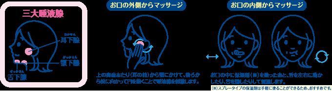 唾液腺・口腔粘膜マッサージ